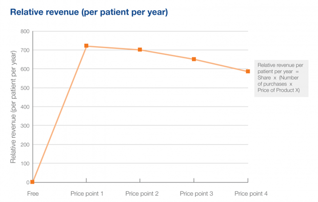 How understanding patient willingness to pay in emerging markets helped identify the optimum price for a chronic disease brand- case study