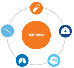 How 360 qualitative insights gave strategic direction into the development of an oncology biomarker