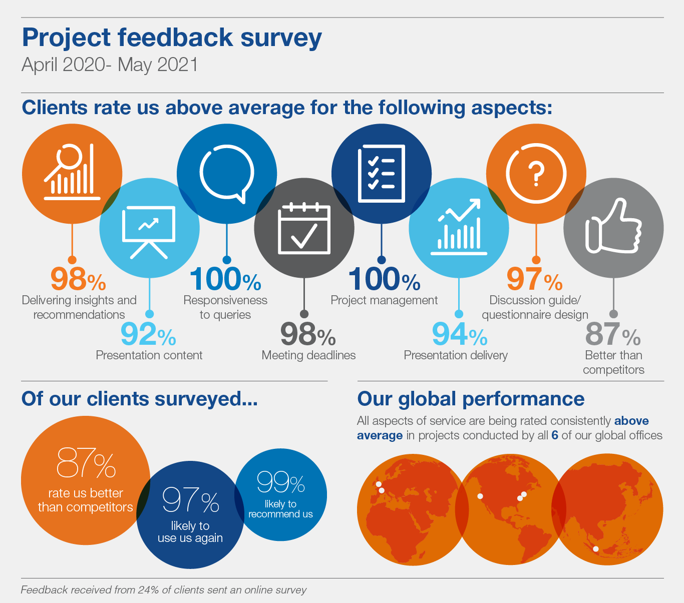 Project feedback survey infographic July 2021