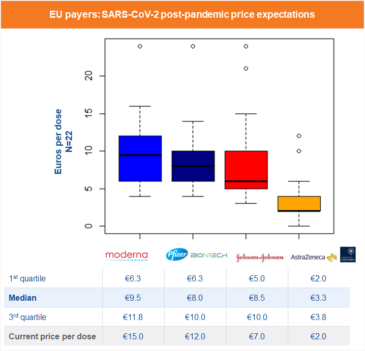 COVID-19 vaccine pricing post pandemic - Payers expectations IMAGE 3