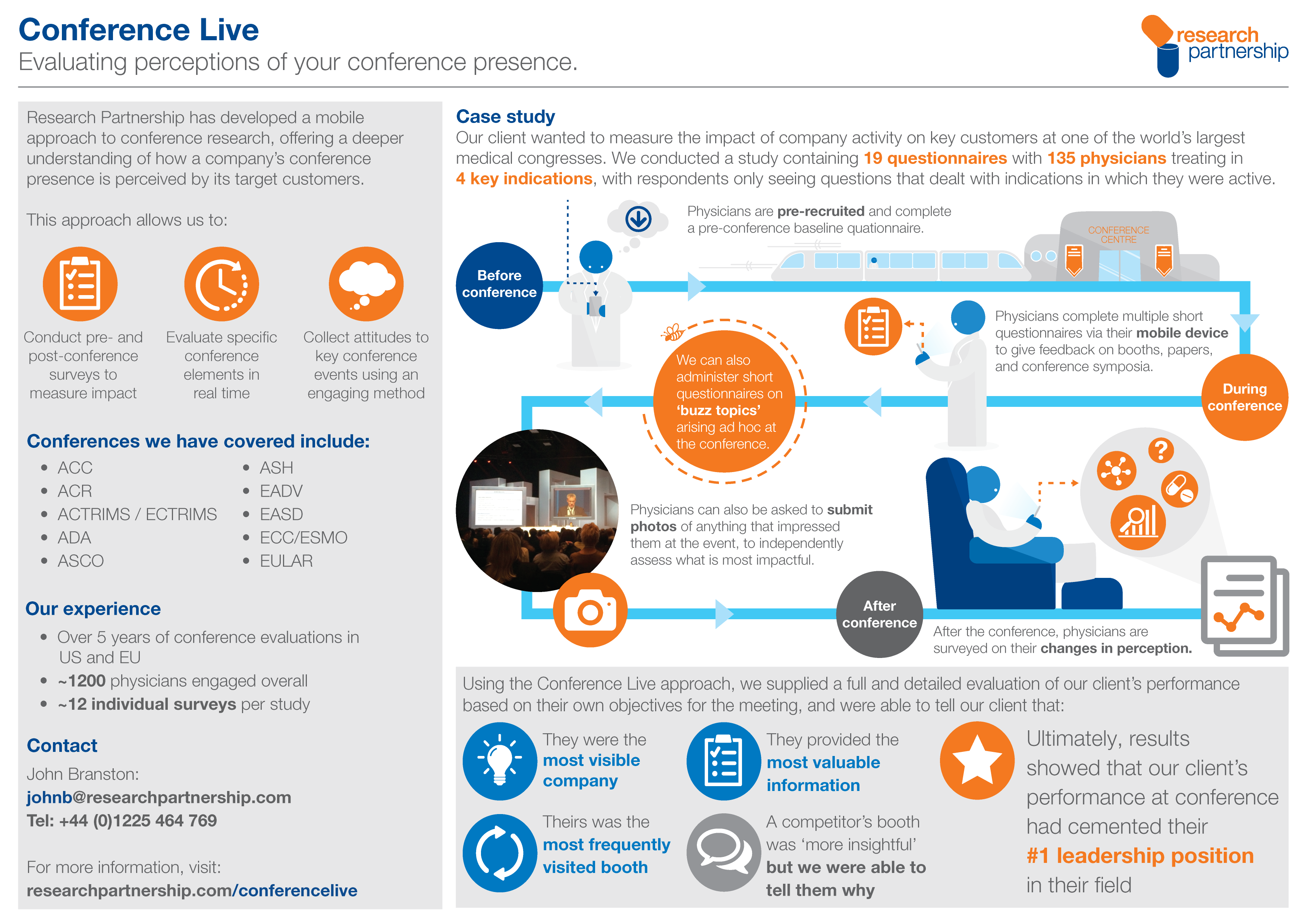 Conference Live Infographic
