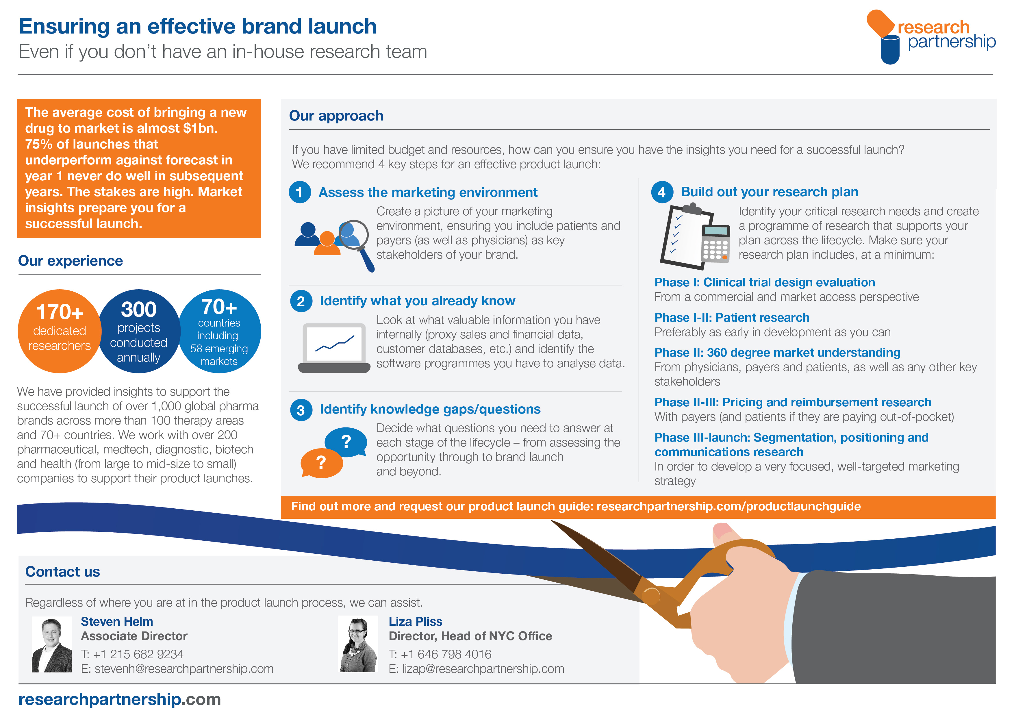 Ensuring an effective brand launch infographic