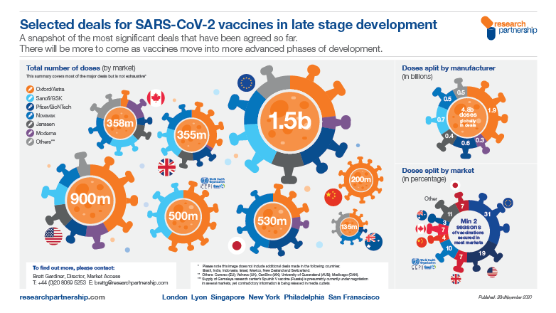 Selected deals for SARS-CoV-2 vaccines in late stage development